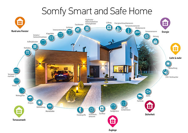 Somfy Smart and Safe Home