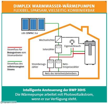 warmwasser aus abw rme und photovoltaik. Black Bedroom Furniture Sets. Home Design Ideas