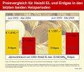 Energiekosten der Ölheizung günstiger als bei der Gasheizung