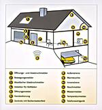 Protexiom lässt sich auf bis zu 32 Systemkomponenten ergänzen: Glasbruchmelder, Außensirene mit Warnlicht, Rauch- und Wassermelder sowie weiteres Zubehör sind in die Alarmfunktion integrierbar. Damit wird nicht nur dem Wohnungseinbruch vorgesorgt, sondern auch der Schutz von Haus und Personen sicher gestellt. - Grafik: Somfy GmbH